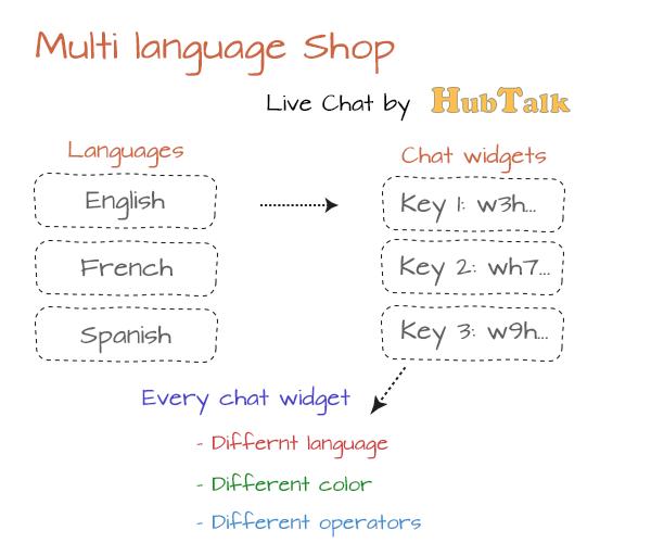 live_chat_multi_language_shop.png